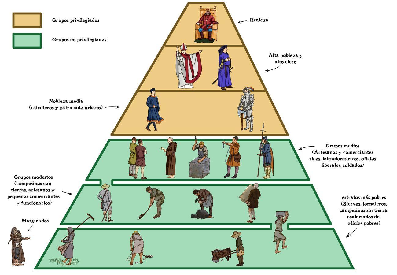 Image Result For Esquema De Un Feudo Medieval Europa Feudal Socialismo Edad Media