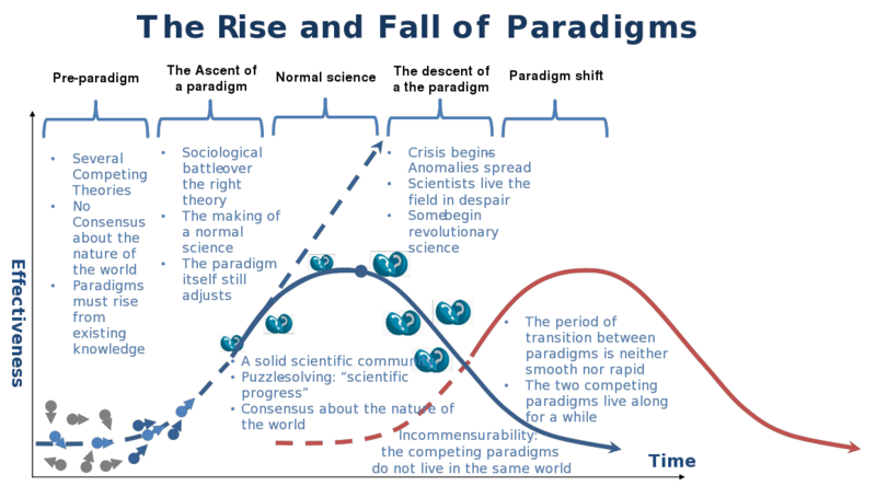 800px-The_Rise_and_Fall_of_Paradigms.svg.png 800×444 pixels