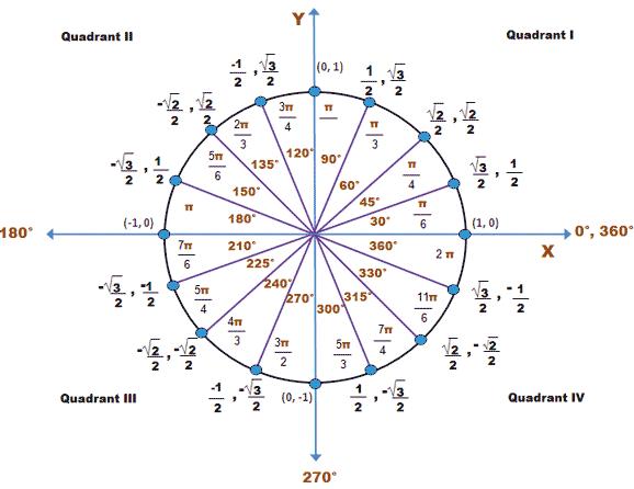 The Unit Circle Radians Google Search Studying Math Trigonometry Math Formulas
