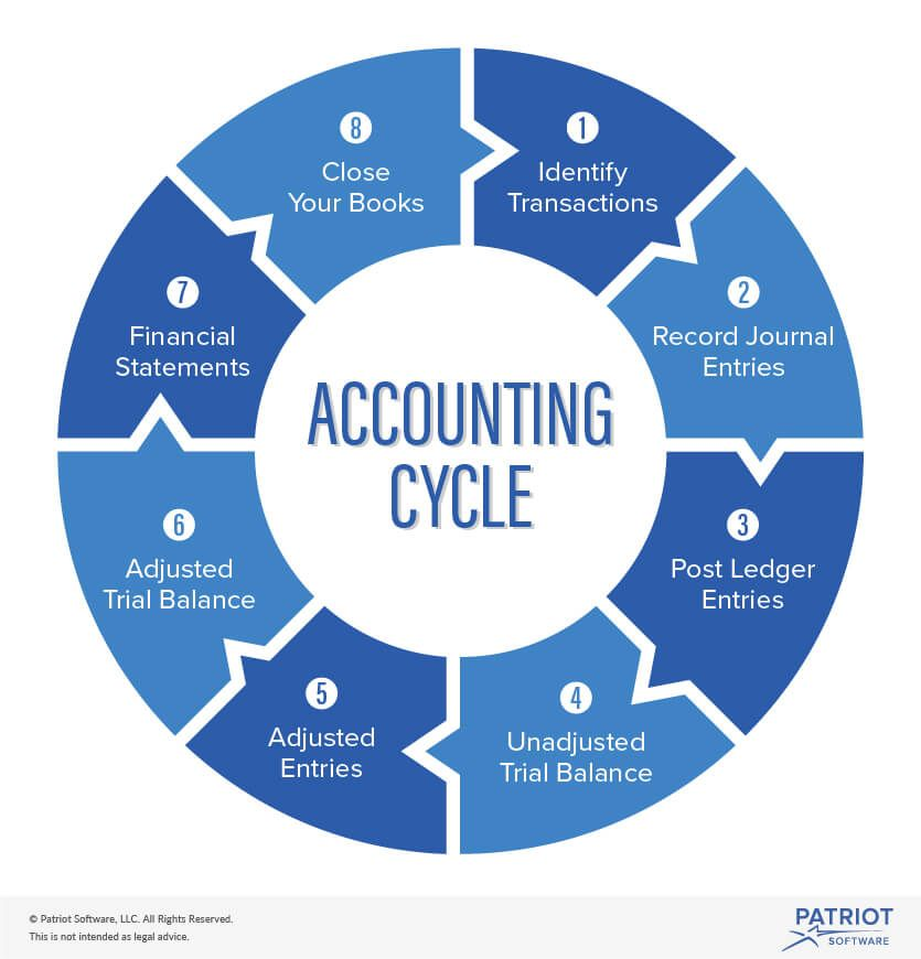 What Is the Accounting Cycle, and How Do I Use It for My