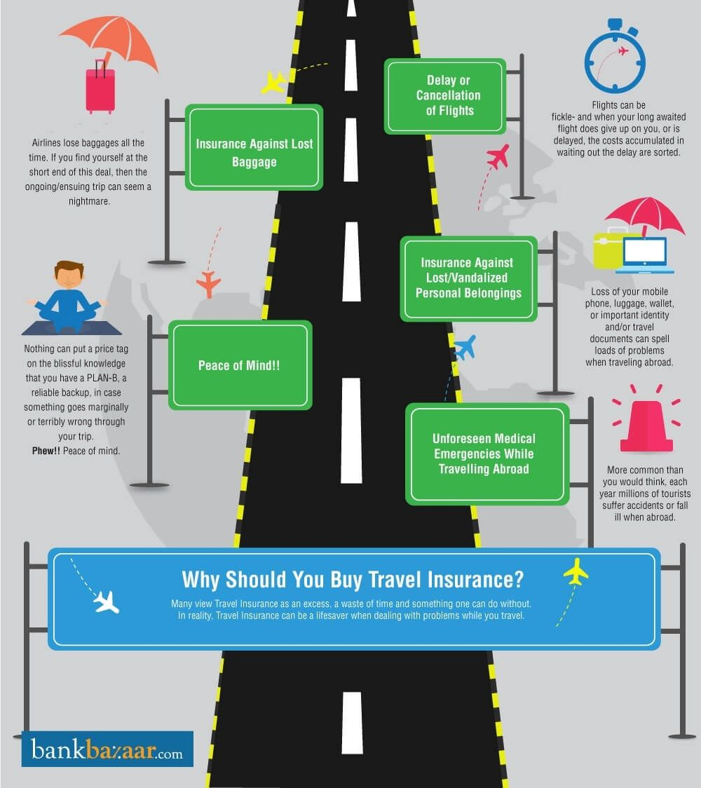 Why Should You Buy Travel Insurance? (With images