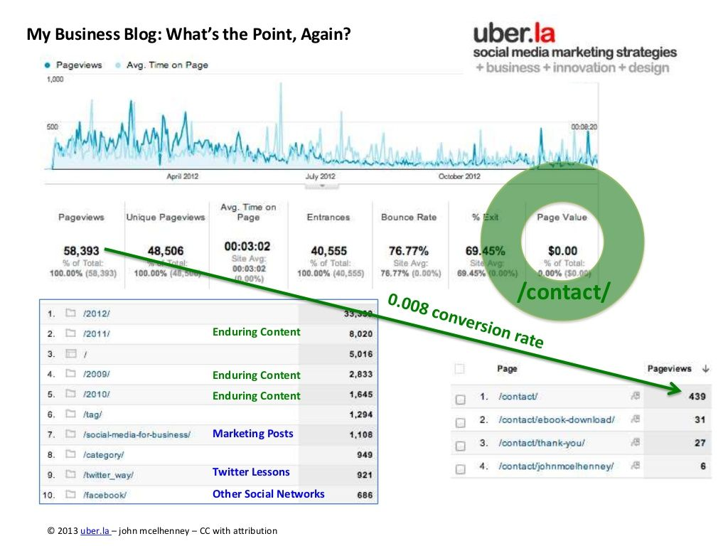 business-blogging-2012-and-2013 by John McElhenney #blogging #stats #goals