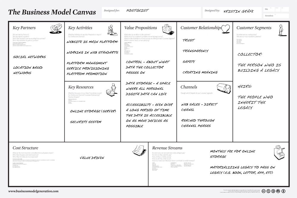 Business Model Canvas Plus Business Model Environment  Canvases
