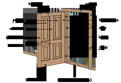 The Makeup Of A Door Understanding Doors Doors Stairs