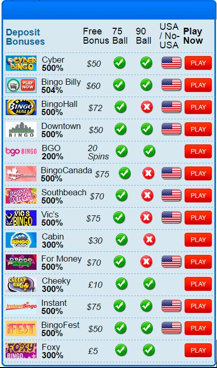 No Deposit Bingo Bonuses Bingo Online Bingo Money Bingo