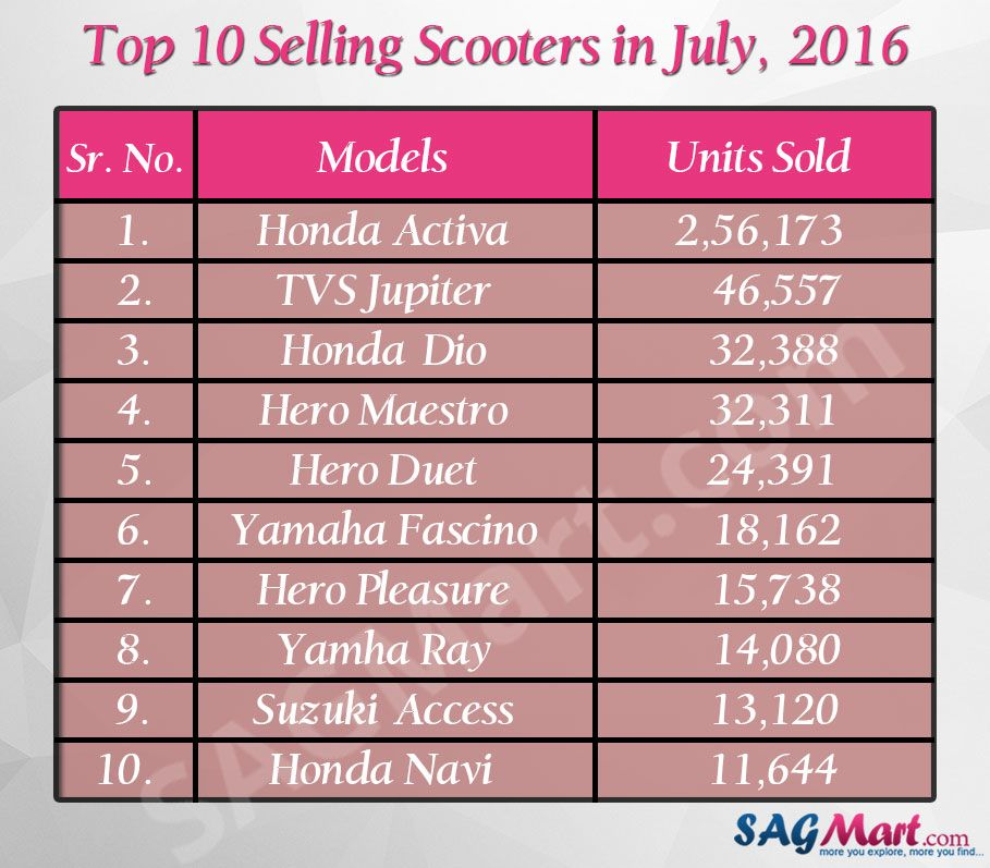 Top 10 Best Selling Scooters In April 2018 Sales Report With