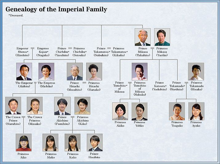 Genealogy - The Imperial Household Agency | Asia's and ...