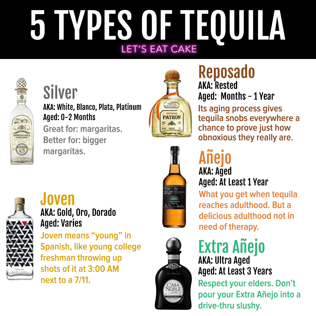 The 5 Types Of Tequila Your Guide To The Differences Let S Eat Cake Anejo Tequila Tequila Tequila Drinks