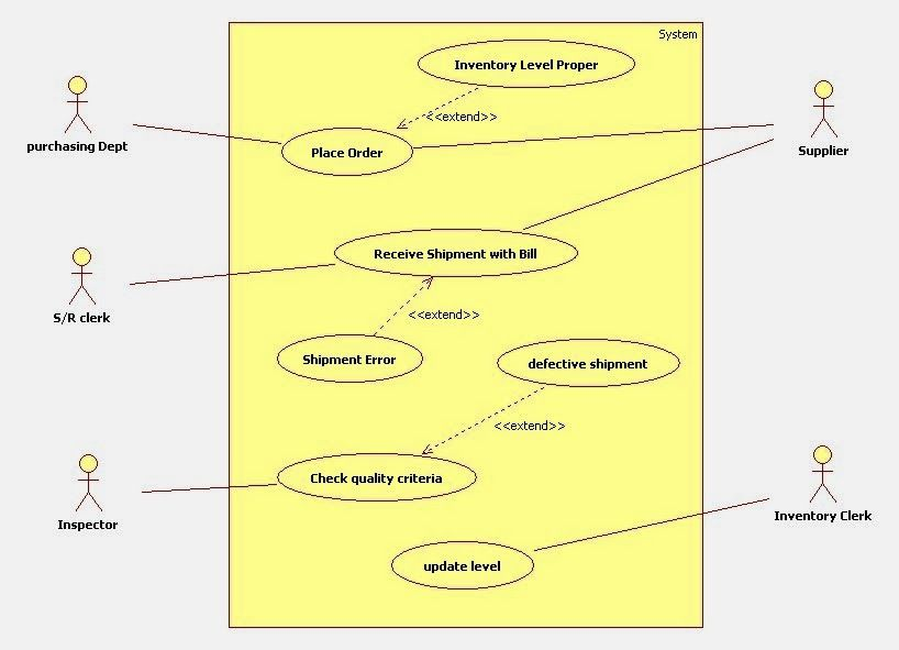 use case diagram for inventory management system | Use ...