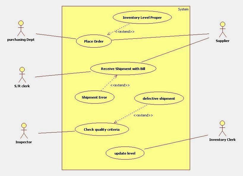 uml use case diagram for inventory management system | UML diagram for inventory management