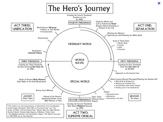The Hero\'s Journey | tarotribes | Monomyth / Joseph Campbell ...