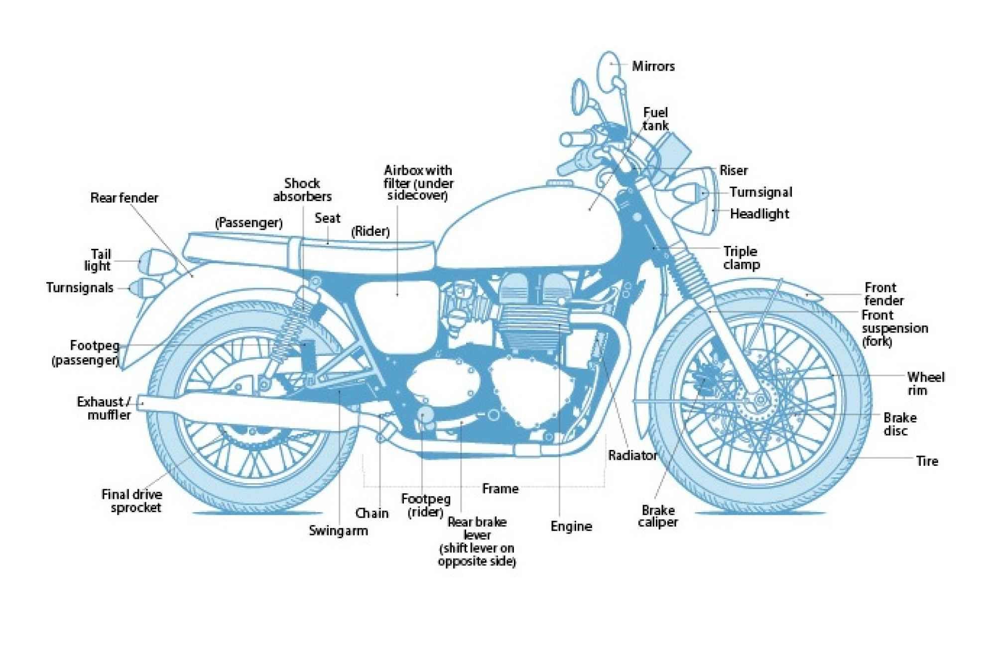 motorcycle diagram motorcycles motorcycle cafe racer bikes harley davidson motorcycle parts diagram [ 2000 x 1308 Pixel ]