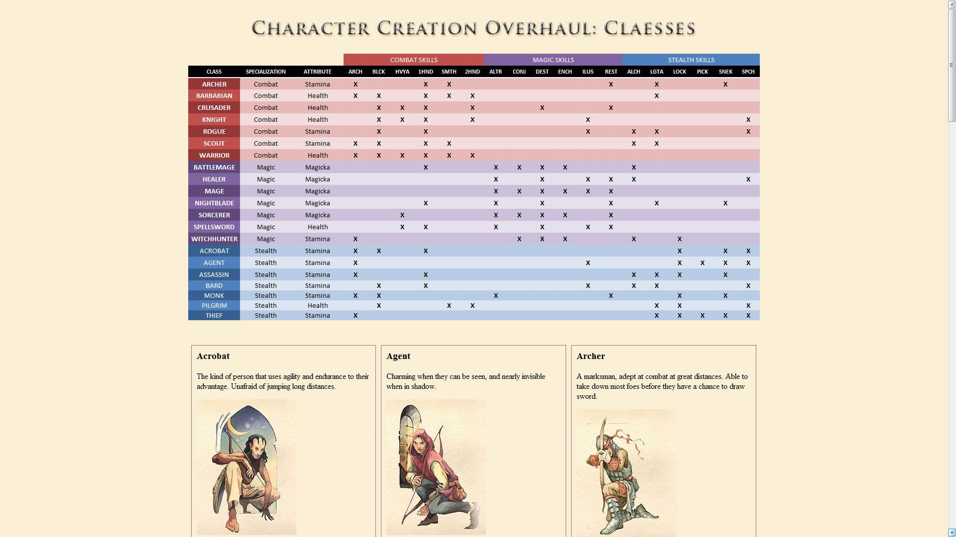 Character Creation Overhaul - Races - Birthsigns - Classes