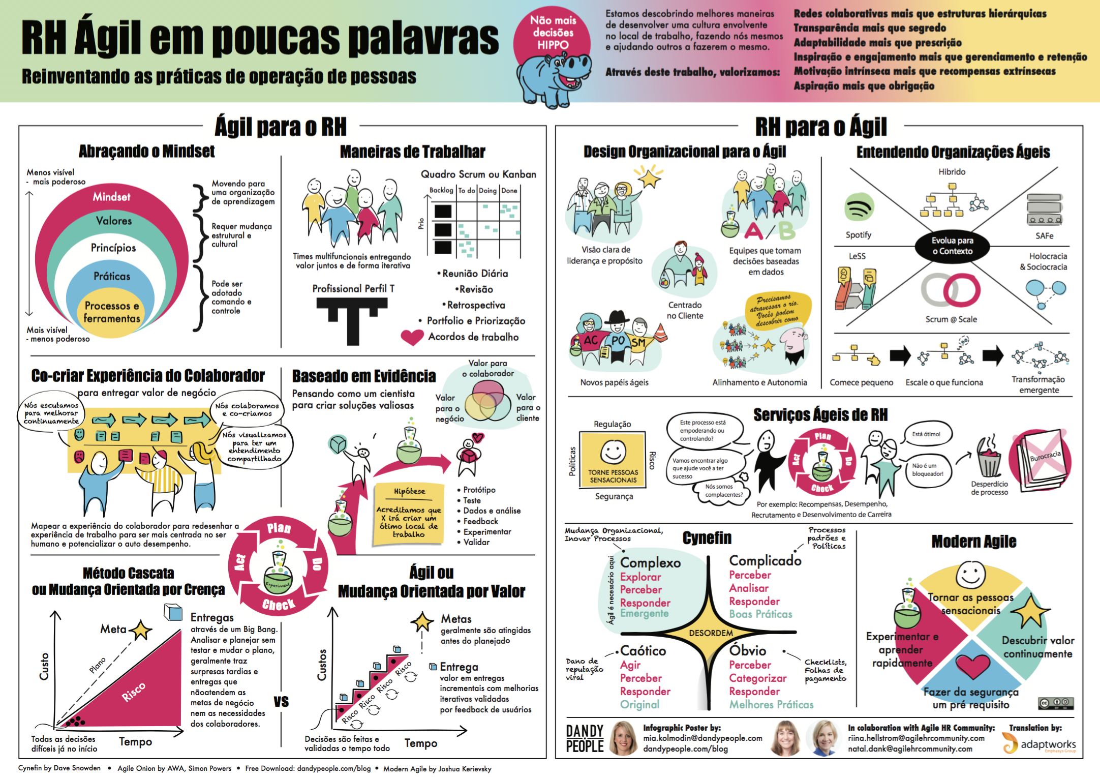 Agile HR in a Nutshell - Portuguese | Agile Infographic