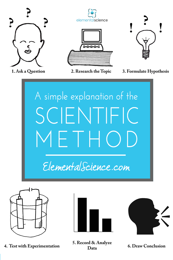 A Simple Explanation Of The Steps Of The Scientific Method Scientific Method Homeschool Science Experiments Elementary Reading