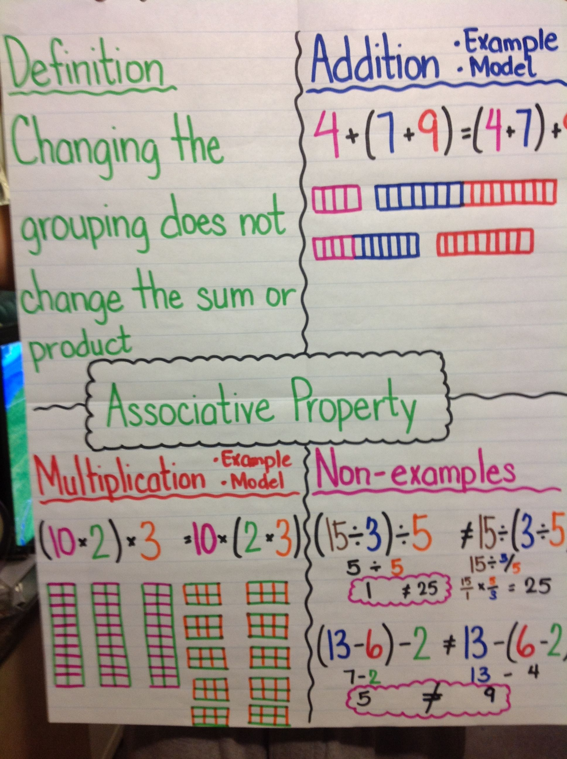 Associative Property Anchor Chart Image Only Creative Math Math Anchor Charts Fifth Grade Math Associative property of addition 3rd