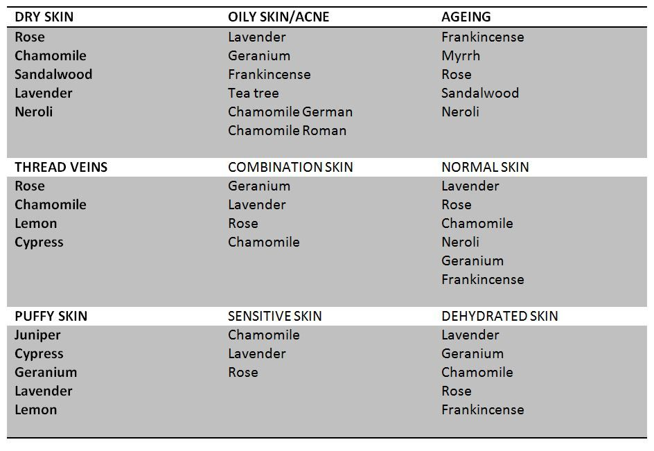 Essential oil skincare chart - Organic Formulation
