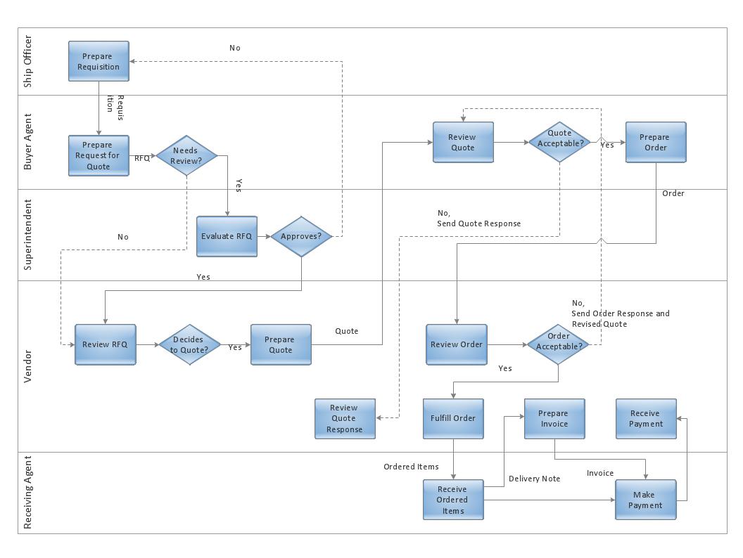 23 Complex Workflow Diagram Software Ideas Http Bookingritzcarlton Info 23 Complex Workflow Diagram Softwar Workflow Diagram Flow Chart Programing Knowledge