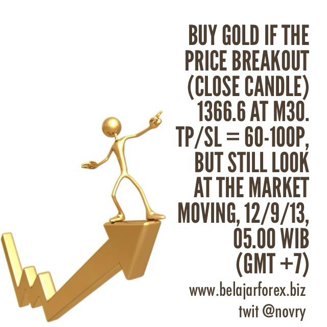 Signal Buy Gold Xauusd Xau If The Price Breakout Close Candle
