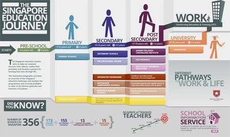 The Singapore Education Landscape   Educação