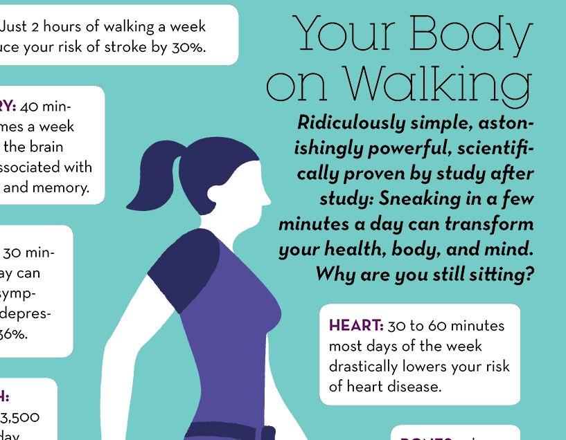 Benefits Walking Work