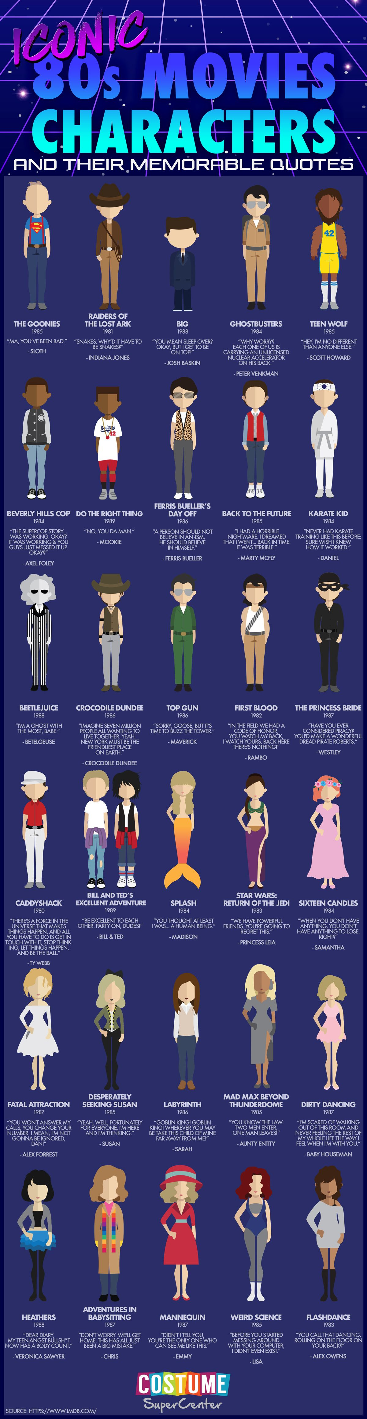 Iconic 80 S Movies Characters And Their Best Lines 80s Movie