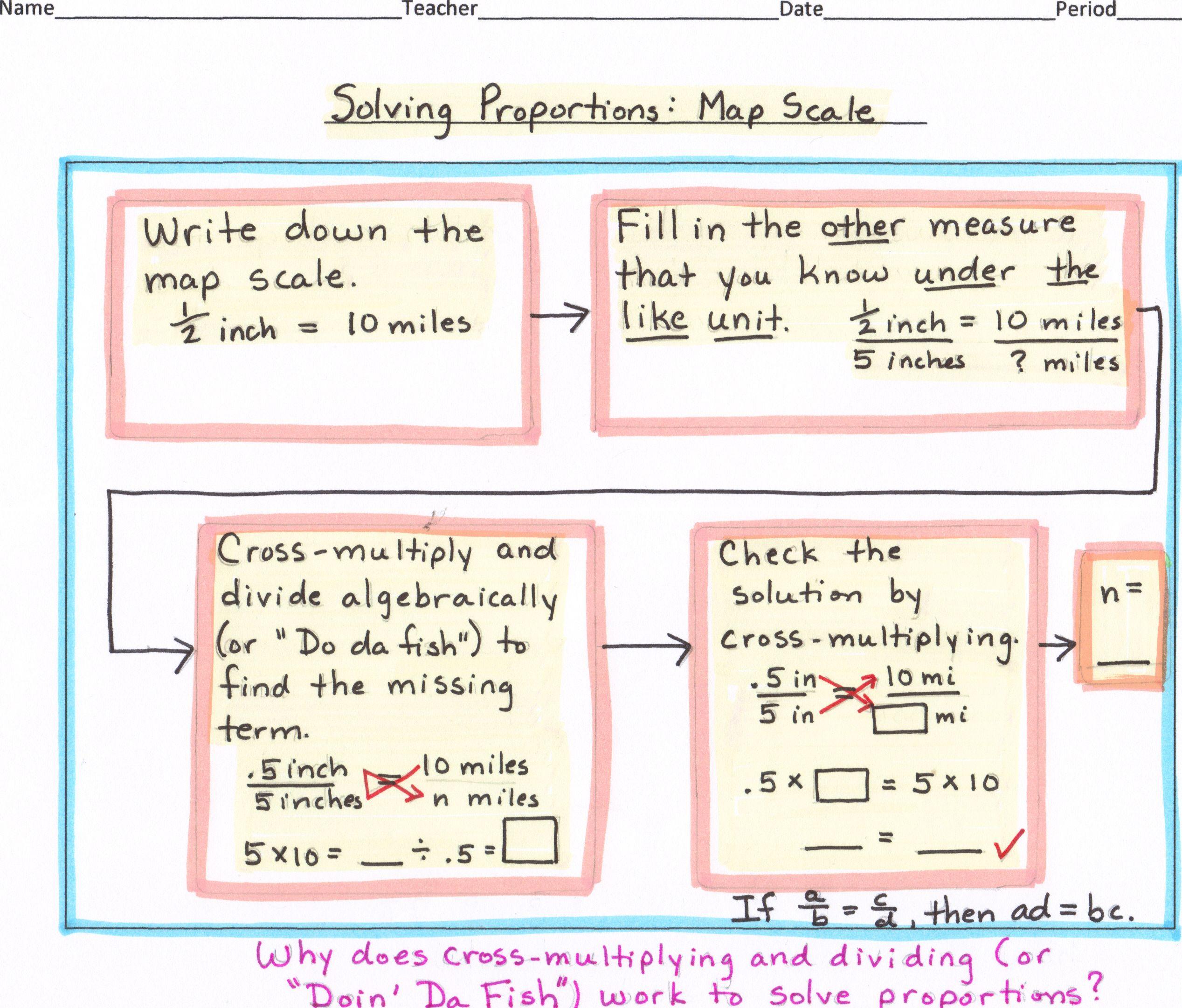 Math Algebra Flow Map Solving Proportion Map Scale Flow Map Thinking Maps Thinking Maps Math