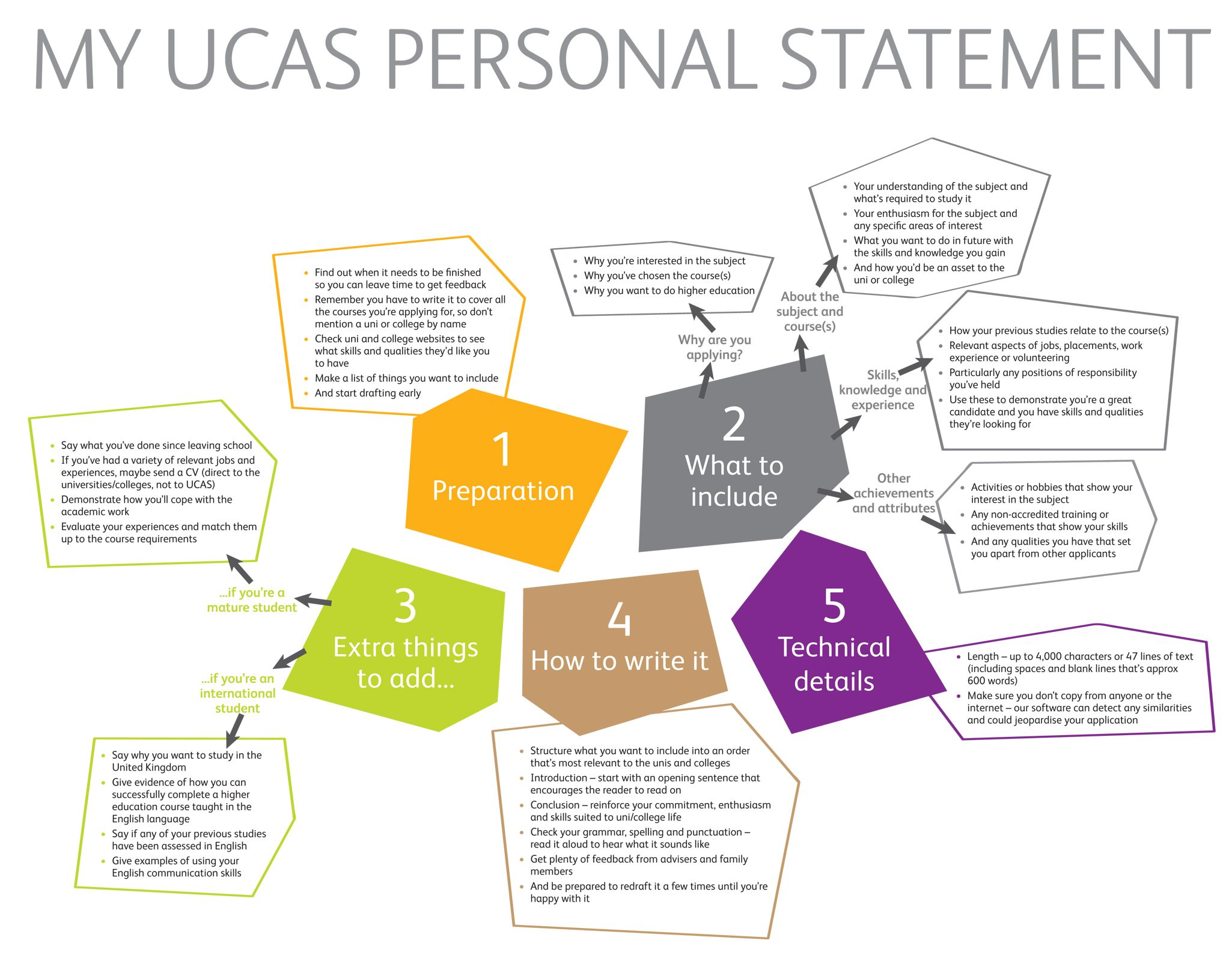 personal statements law