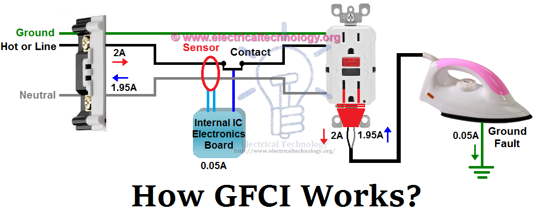 ground fault circuit interrupter fundamentals what a gfci is, and Wiring Gfci To A Lamp Post explore electrical wiring and more! Wiring a Switch to a Light Fixture
