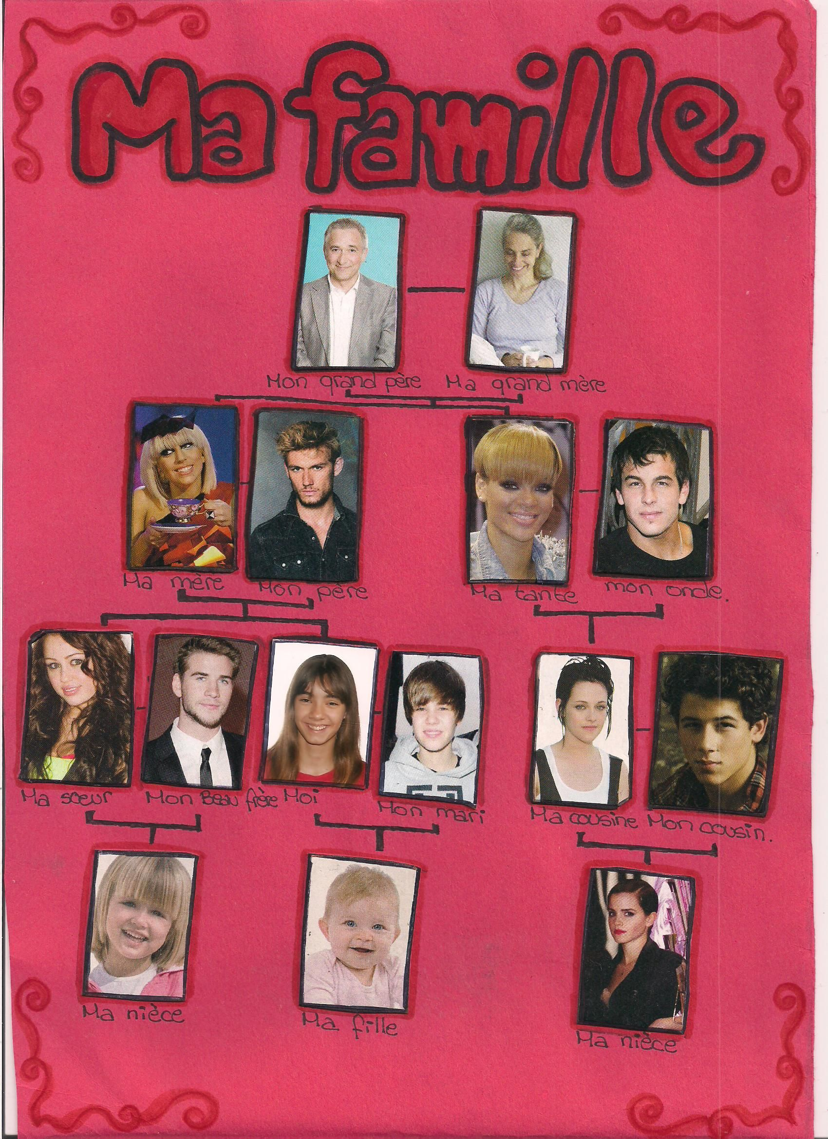 Celebrity Family Tree French