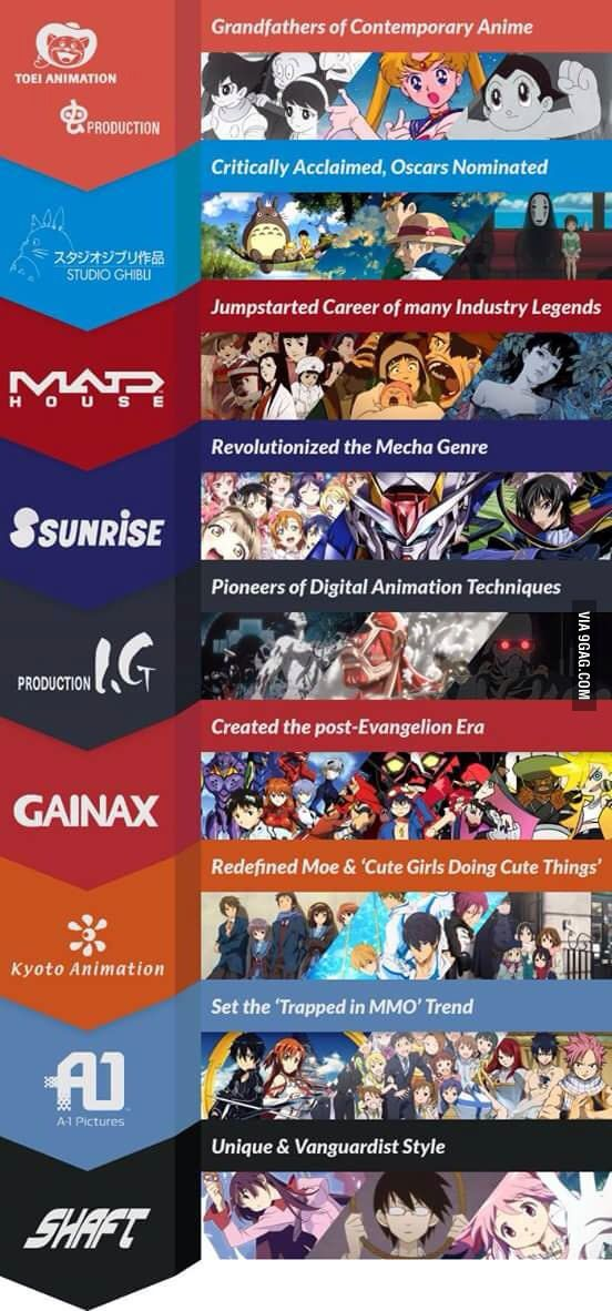 A Quick Guide To Every Animation Companies In Japan Animation Company Kyoto Animation Animation