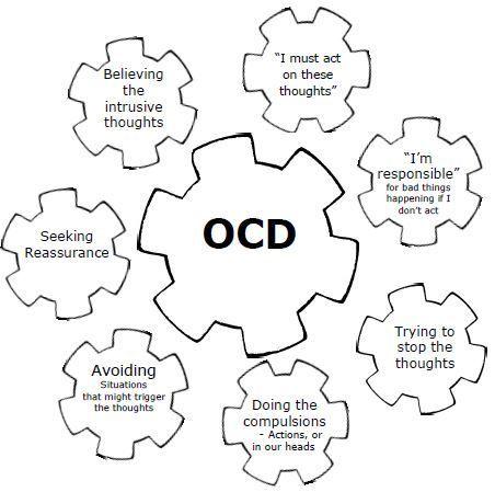 Pin on OCD