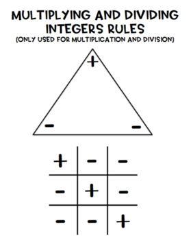 Multiplying Dividing Integers Rules Integer Rules Dividing