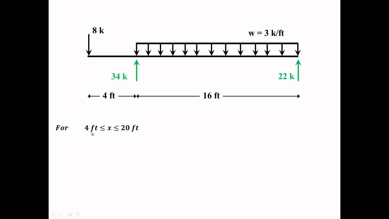 English Finding Shear Force And Bending Moment Equations For A Diagram Simple