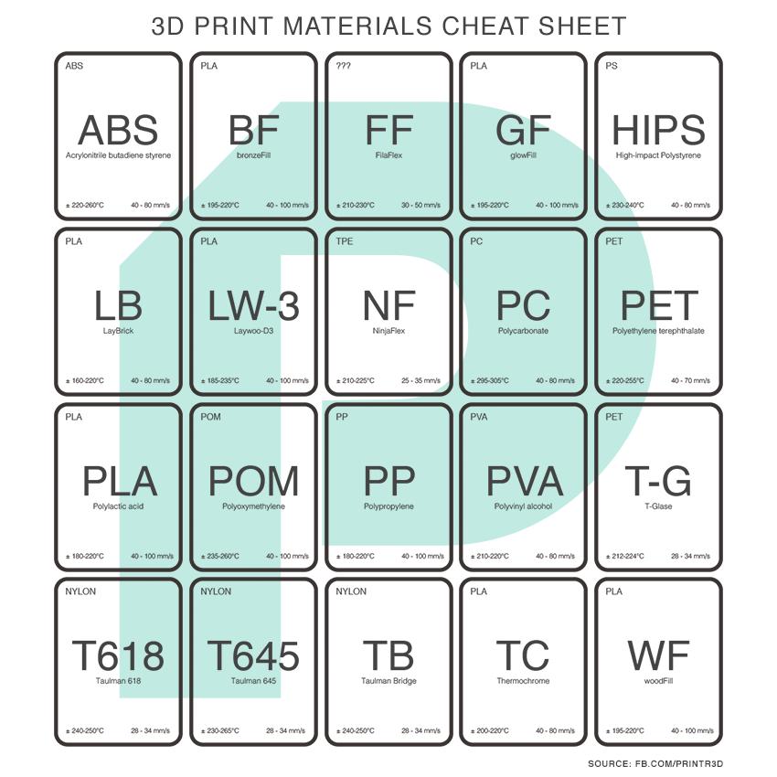 DIY 3D Printing Matrix of all 3d print materials and