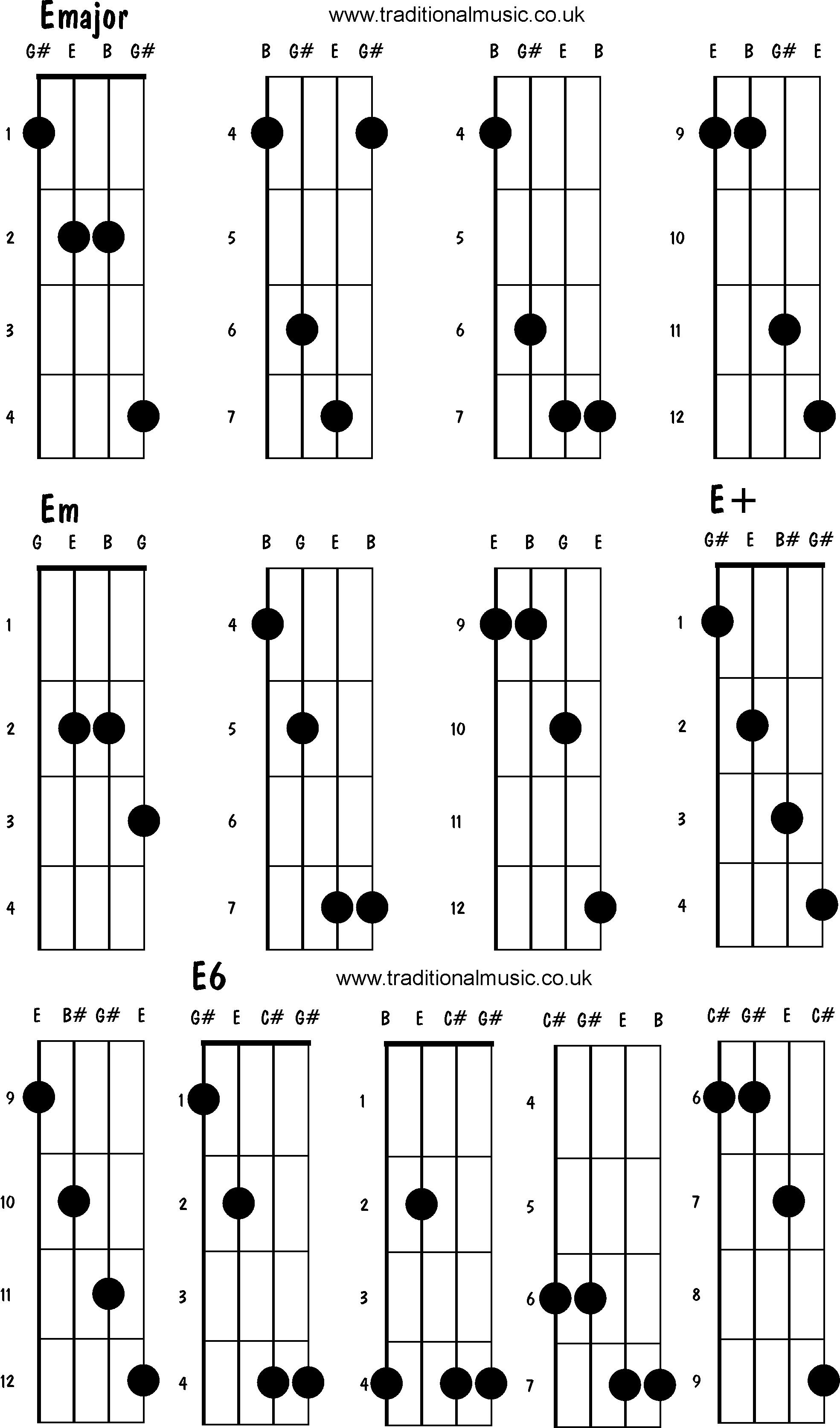 google chord diagram