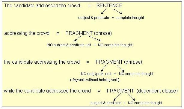 Helping Verb Sentence Fragments Subject And Predicate Principal parts of verbs worksheets
