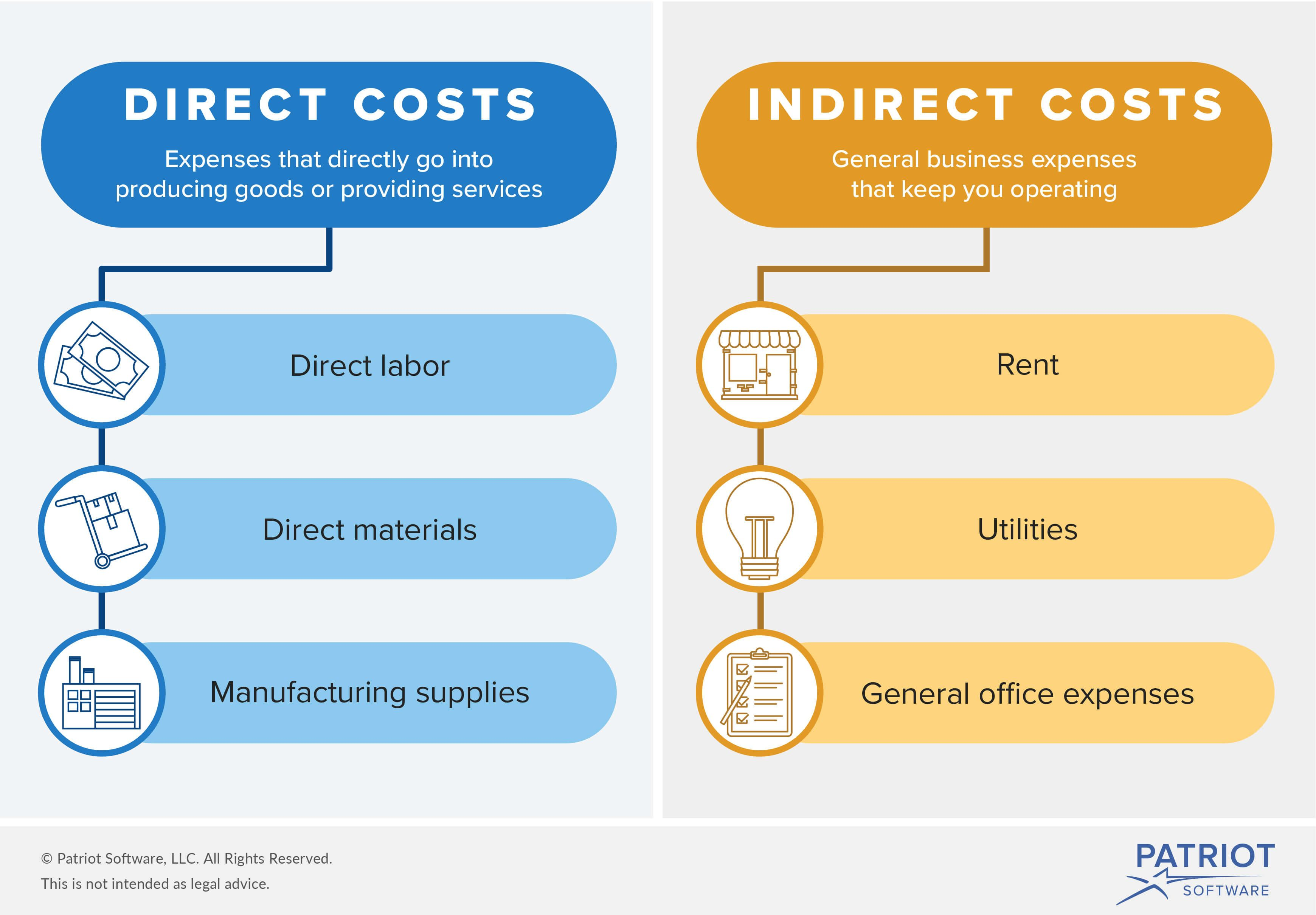 Direct and indirect costs 35