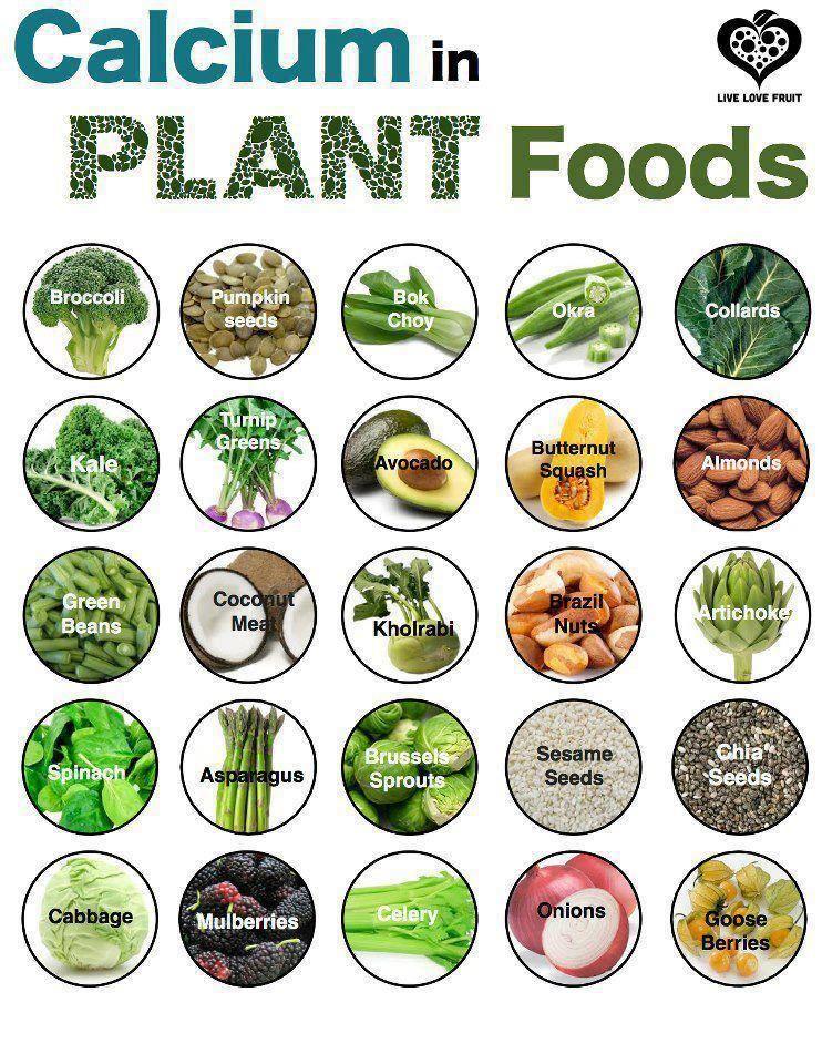 calcium rich vegetables Calcium rich fruits, Whole food