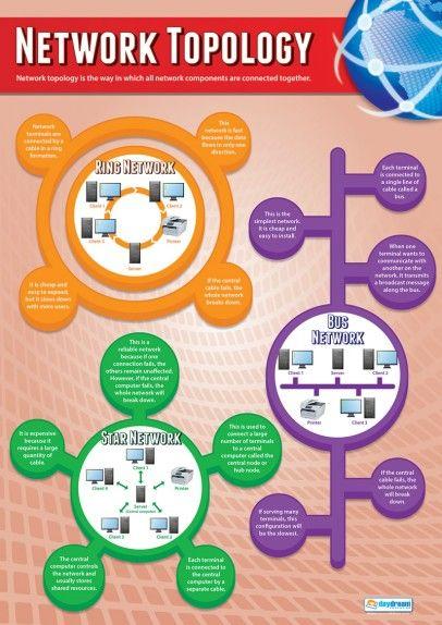 network topology poster dipak