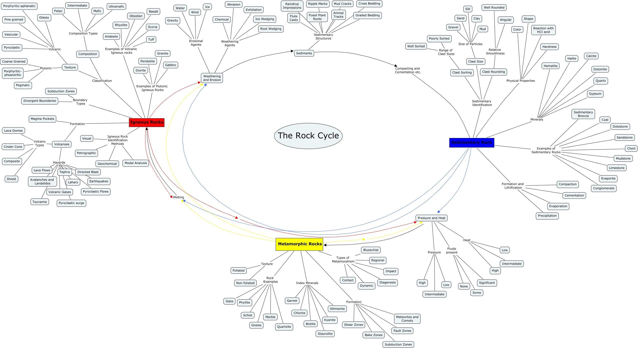 Rock Cycle Mindmap