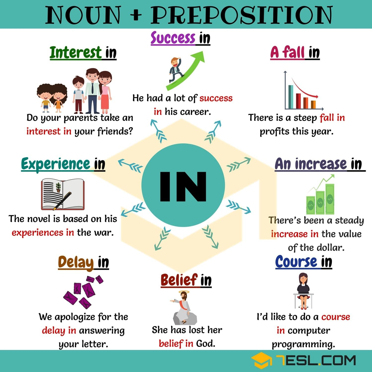Prepositions with Nouns: 15+ Collocations with the Preposition IN ...