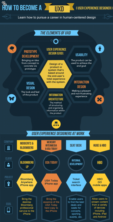 Infographic How To Become A Ux Designer The Work Buzz Ux Design Interactive Design User Experience Design
