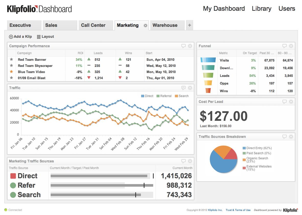 business intelligence dashboard definition pdf