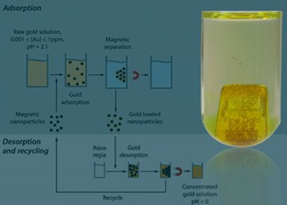 Role of Aqua Regia process in the #Gold industry  #AquaRegia