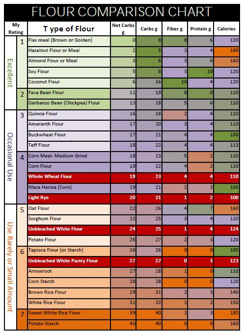 Flour comparison chart  Got this from r/keto on reddit  | LCHF