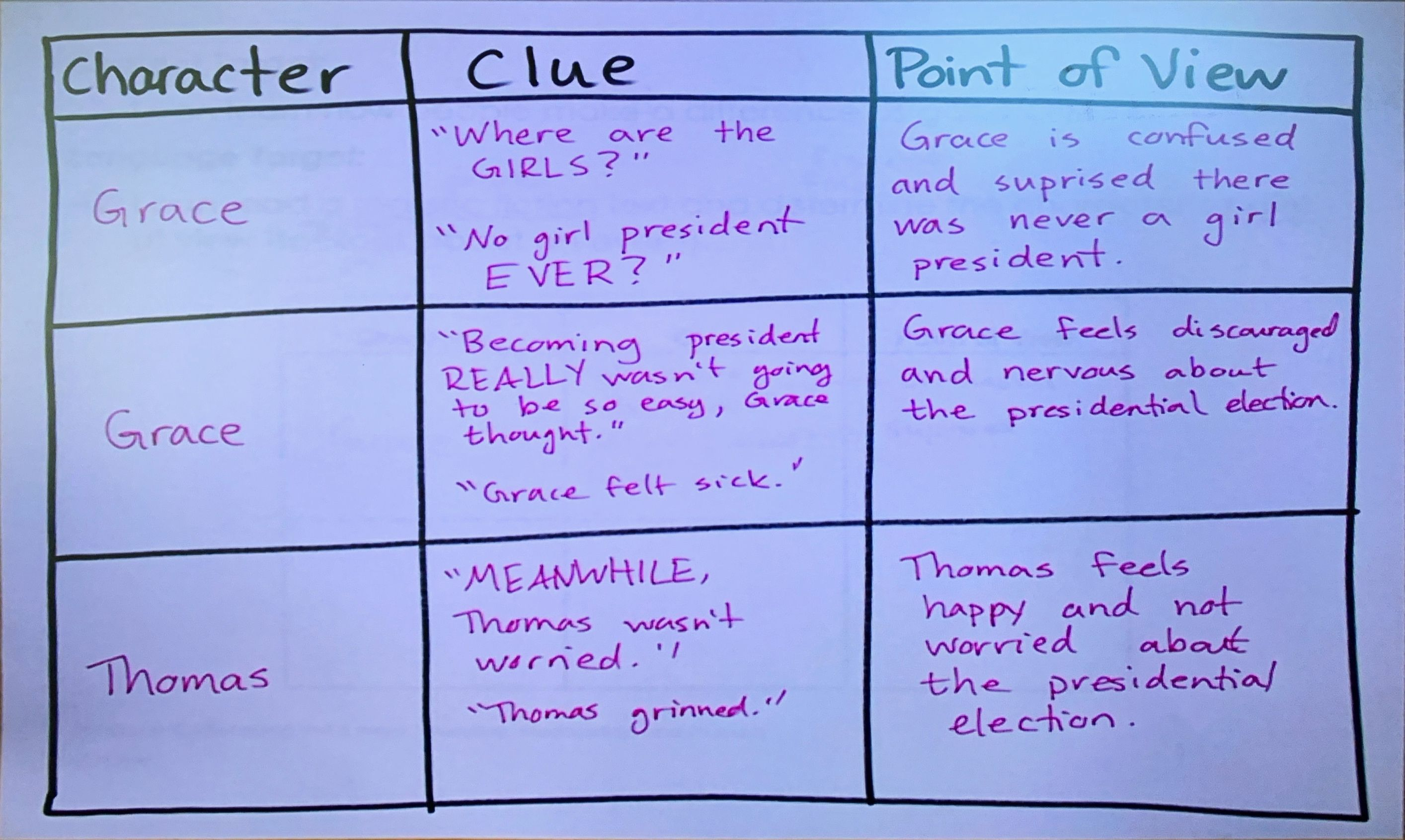 Point Of View Grace For President Reading Anchor Charts Writing Tips Reading Wonders [ 1691 x 2828 Pixel ]