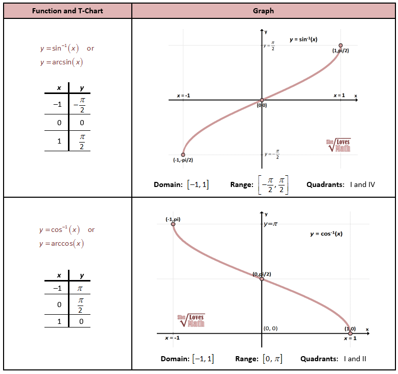 Inverse Sin And Cos Graphs Maths Pinterest Trigonometric