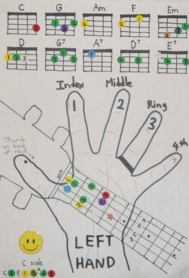 Color chord chart for uke UKULELE RESOURCES Pinterest - capo chart