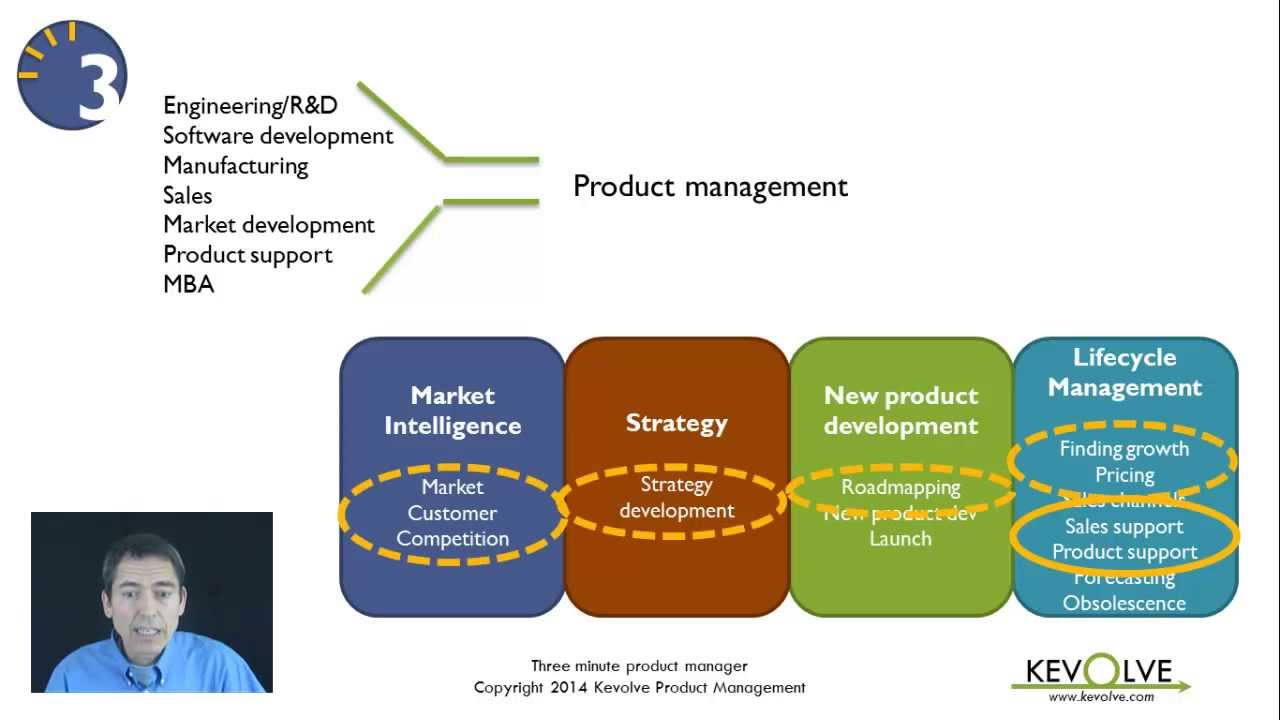 3 minute product manager strategic role of product management